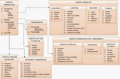 COMANDO TARANTA: Flamenco. Palos y Genealogía