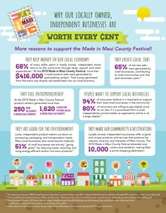 Made in Maui County Festival 2015 impact flyer Hawaiian Airlines, Independent Business, Shop Local, Fun Activities, Things To Do, How To Make, Things To Make, Todo List