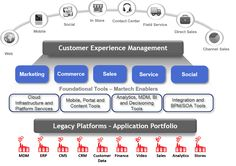 CRM reference architecture - Google Search
