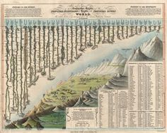 JOHNSON'S COMPARISON OF RIVERS AND MOUNTAINS | ... Mountains and Rivers - Geographicus - MountainsandRivers-darton-1823
