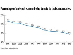Already dealing with financial problems on many fronts, [universities and colleges are] worried that the large proportion of students transferring from one school to another will make it harder to solicit alumni donations. Do you agree?