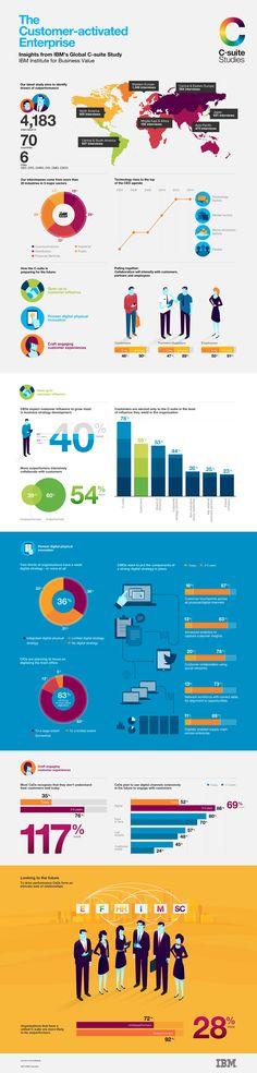 IBM Infographic http://www.ibm.com/services/us/en/c-suite/csuitestudy2013/