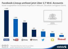 Soziale Netzwerke: Facebook Imperium wächst dank Instagram rasant