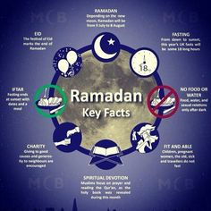 Ramadan key facts...for my friends who wonder what happens during Ramadan!
