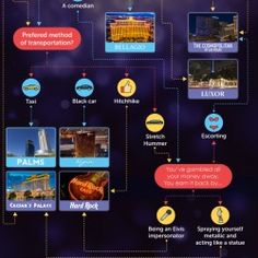 Make sure you understand the matrix of all the Las Vegas hotels out there and how your personality fits each any of them with this infographic.