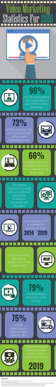 Top 5 Video Marketing Trends For 2016 [INFOGRAPHIC] | Social Media Today