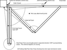 plan view of bi-folding gate mechanism and how it works