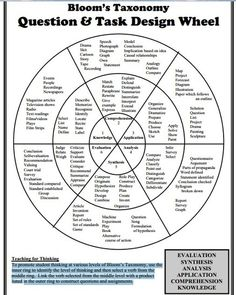Bloom's Taxonomy Wheel ~ Educational Technology and Mobile Learning Free resource of educational web tools, century skills, tips and tutorials on how teachers and students integrate technology into education Instructional Strategies, Instructional Design, Teaching Strategies, Teaching Tips, Differentiated Instruction, Instructional Planning, Instructional Coaching, Instructional Technology, Teaching Art