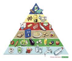 1.4.1 Ernährung_Lebensmittelpyramide DEU