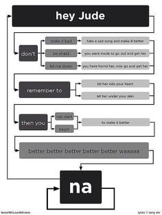 Who doesn't love a good flow chart?!