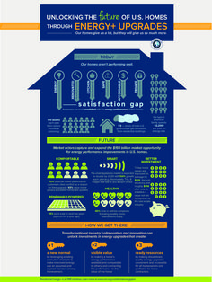 How to unlock the potential of energy efficiency upgrades