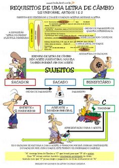 letra de cambio funcionamento - Pesquisa Google Study, Photo And Video, Learning, Leis, Criminal Law, Social Causes, Law School, Promissory Note, History