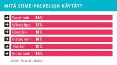 Taloustutkimus tutki: mitä somepalveluita suomalaiset käyttävät eniten