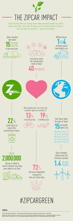Zipcar Green: How Car Sharing Helps the Environment [Infographic] Sustainable Environment, Help The Environment, Sustainability, Sharing Economy, Transportation Services, Earth Day, Business Planning, Knowledge, How To Plan