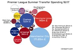 Premier League 16/17's summer transfer have sent records tumbling. A data interactive overview of this season's biggest summer signings.