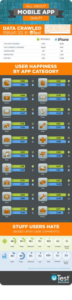 Interesting infographic comparing Android apps to iPhone apps - February 2012!
