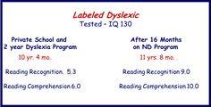 No longer dyslexic?