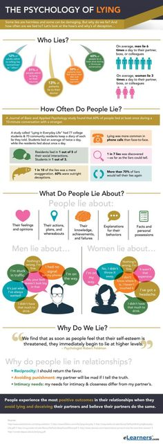 Psychology : The Psychology of Lying