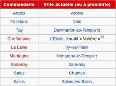 Commanderies templières en Franche-Comté, France