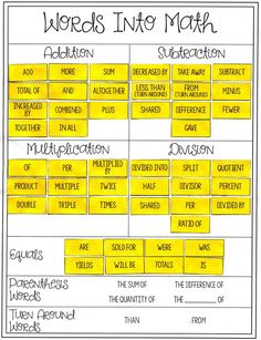 """I love this """"Math Words"""" card sort activity for my Math & Algebra classes! They always seem to struggle with this concept."""