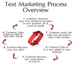 The process of using Text Marketing the most effective way.