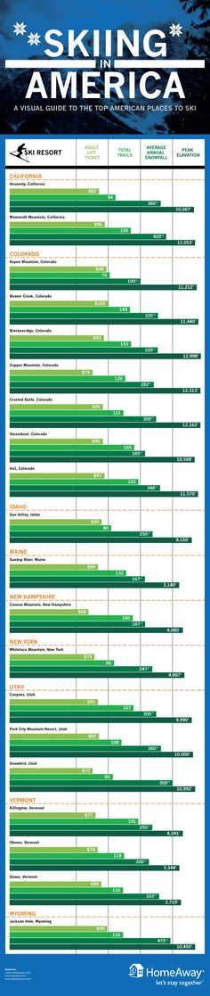 """Ski Resort Comparison [Infographic] Cheapest Ticket : Cannon Mountain in New Hampshire at $68; Most Trails : Crested Butte, CO at 236; Most Average Snowfall : Mammoth Mountain at 500""""; Highest Peak : Breckenridge at 12,998'"""