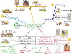 Les énergies - carte heuristique de ma leçon (FloB)