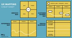 Understand similarities and differences among empathy maps, customer journey maps, experience maps, and service blueprints. Web Design, Tool Design, Graphic Design, Design Ideas, Ux User Experience, Customer Experience, Kaizen, Design Thinking, Service Blueprint