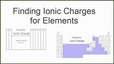 This blank periodic table pdf is optimized for a 811 sheet of finding the ionic charge for elements on the periodic table urtaz Gallery