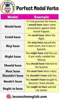 Perfect Modal Verbs List and Example Sen English Grammar Rules, Teaching English Grammar, English Grammar Worksheets, English Vocabulary Words, English Phrases, English Language Learning, English Verbs List, Basic English Sentences, Basic Grammar