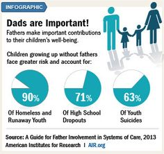 Carrie Lange's Blog - In Case You Don't Think Fathers are as ...