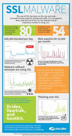 The Zscaler #Blog - The Rise in #SSL-based #Threats #infosec Overview The majority of Internet traffic is now encrypted. With the advent of free SSL providers like Let's Encrypt, the move to encryption has become easy and free. On any given day in the Zscaler cloud, more than half of the traffic that is inspected uses SSL. It is no surprise, then, that malicious actors have also been using the SSL protocol in their activities over the last several years.