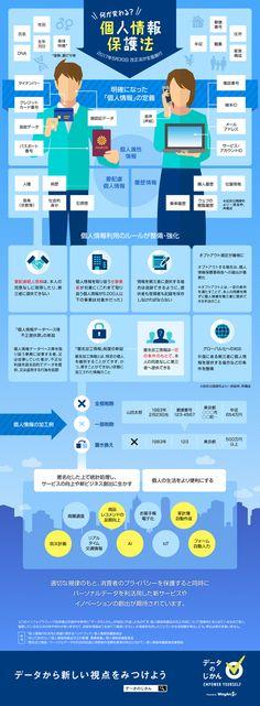 インフォグラフィックス:何が変わる?個人情報保護法