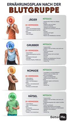 Fitness Workouts, Gym Workout Videos, At Home Workouts, Nutrition Diet Plan, Health And Nutrition, Health And Wellness, Health Fitness, Health Facts, Health Tips