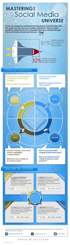 Mastering the Social Media Universe. This infographic features some key questions about social media and four companies that have successfully answered them. Click the links to see excerpts about each firm's best practices.