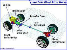 A four-wheel drive system helps provide traction on snow or ice. Find out about four-wheel drive, the forces involved and see a simple four-wheel drive system.