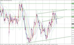 EUR/GBP | Daily Technical Analysis | 17 August 2015
