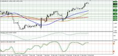 Technical analysis of EUR/USD for February 19