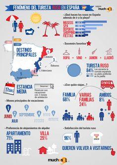 El fenómeno del turista ruso en España #infografia #infographic #tourism