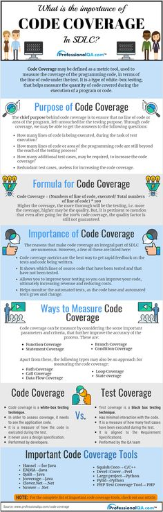 Code Coverage is a technique of measuring the number of lines of code covered during the execution of a software. Code Coverage = (Numbers of line of code, executed/ Total numbers of line of code) * 100 Learn Computer Science, Computer Programming, Software Testing, Software Development, White Box Testing, Hacking Books, Testing Techniques, Test Plan, Computer Science