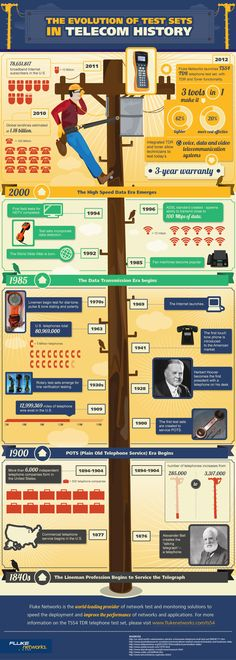 The Evolution of Test Sets in Telecom History [Infographic] History Of Social Media, Power Of Social Media, Fibre, Fiber Optic, History Lessons For Kids, Vintage Telephone, Vintage Phones, African American History Month, Communication Networks