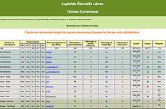 Impressionnante liste de logiciels éducatifs libres [C'est sur le site de l'Université fédérale de l'Etat du Rio Grande Do Sul (UFRGS), au Brésil, qu'une page spécifique en français réunit une liste intéressante de logiciels éducatifs libres. C'est le Sécrétariat d'éducation à distance (SEAD) qui est à l'origine de cette production pertinente en articulation avec un projet de wikipédia].