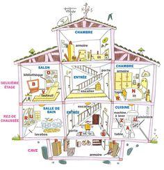 Le vocabulaire de la maison