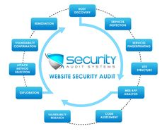 Security Audit Systems now offer full Website Security Testing  services. This service provides a full website security check that will test the entire website using a variety of attack method, ranging from MySQL attacks to DNS poisoning attacks.
