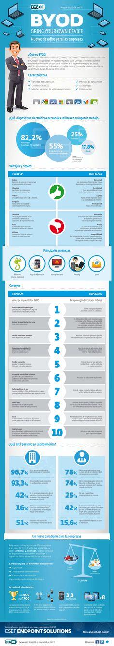 Qué es el BYOD y cómo se usa en las empresas [infografia]