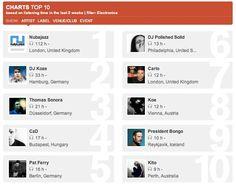 Chartz !!!    #charts