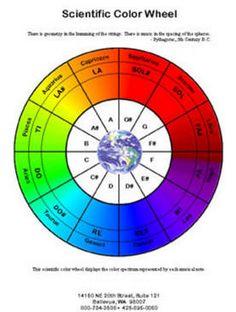 Laminated Scientific Color Therapy