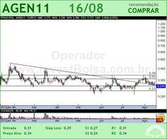 AGRENCO - AGEN11 - 16/08/2012 #AGEN11 #analises #bovespa