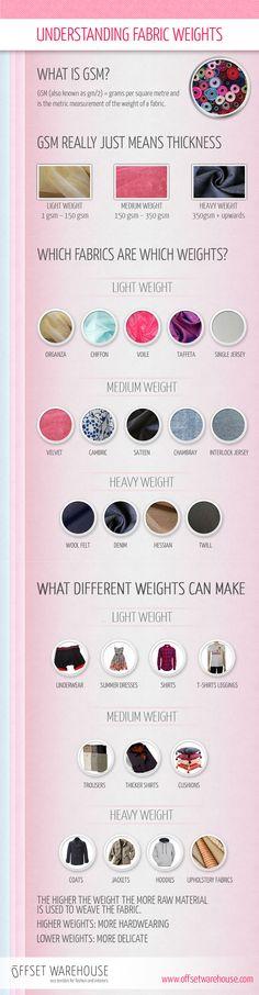 Understanding Fabric Weights
