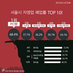 2014.02.16 SUN_ 서울시 자영업 폐업률 TOP 10!   Icon news Vice Versa, Contents, Infographics, Presentation, Banner, Layout, Chart, Banner Stands, Infographic